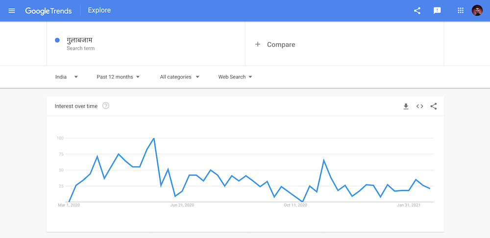 Keyword Research in Marathi Google Trends Interest Over Time